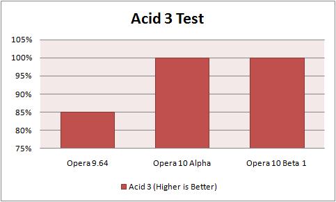 Opera Acid3 Scores