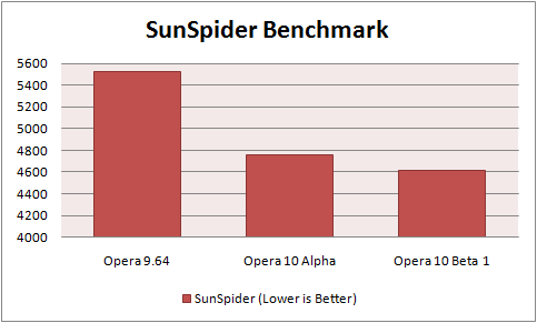 Opera Sunspider Benchmark
