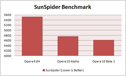 Opera Sunspider Benchmark