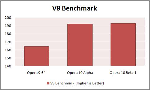 Opera V8 Benchmark