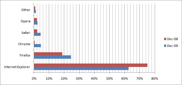 Web Browser Share - 2008 vs. 2009